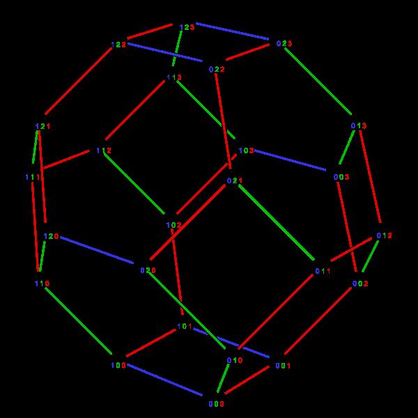 The permutahedron.