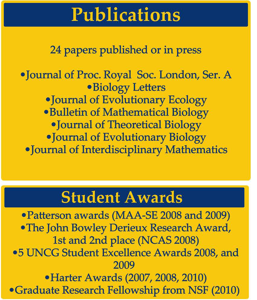 Publications/ Student Awards