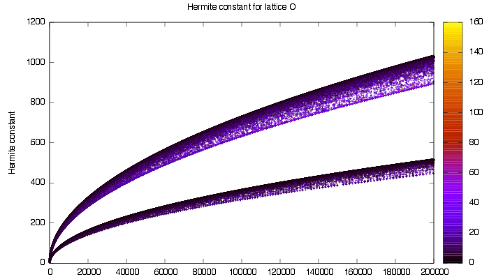 Hermite Constants for Real Quadratic Fields
